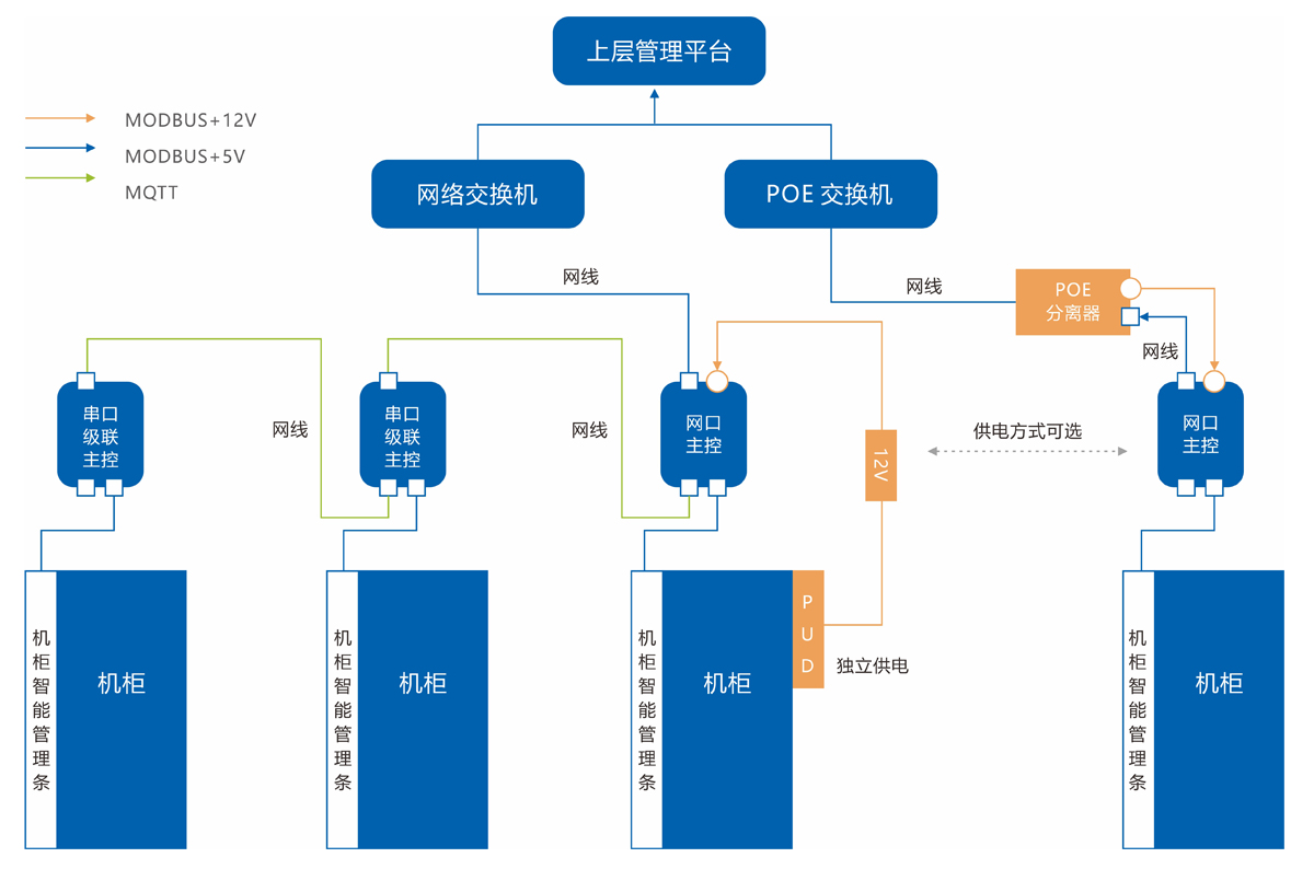 产品中心-资产条架构图 修改.jpg